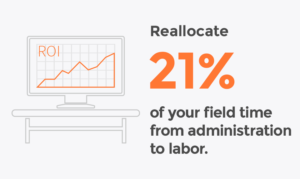 Reallocate 21% of your field time from administration and labor.